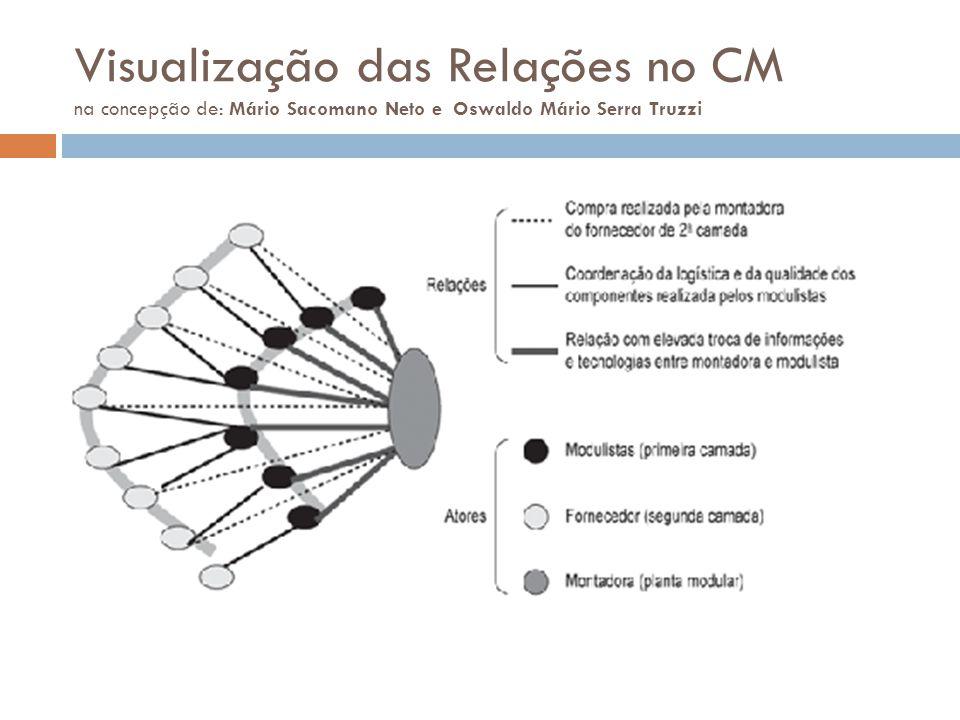 Visualização das Relações no CM na concepção de: Mário Sacomano Neto e Oswaldo Mário Serra Truzzi