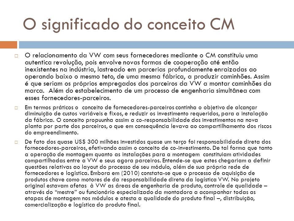 O significado do conceito CM  O relacionamento da VW com seus fornecedores mediante o CM constituiu uma autentica revolução, pois envolve novas forma