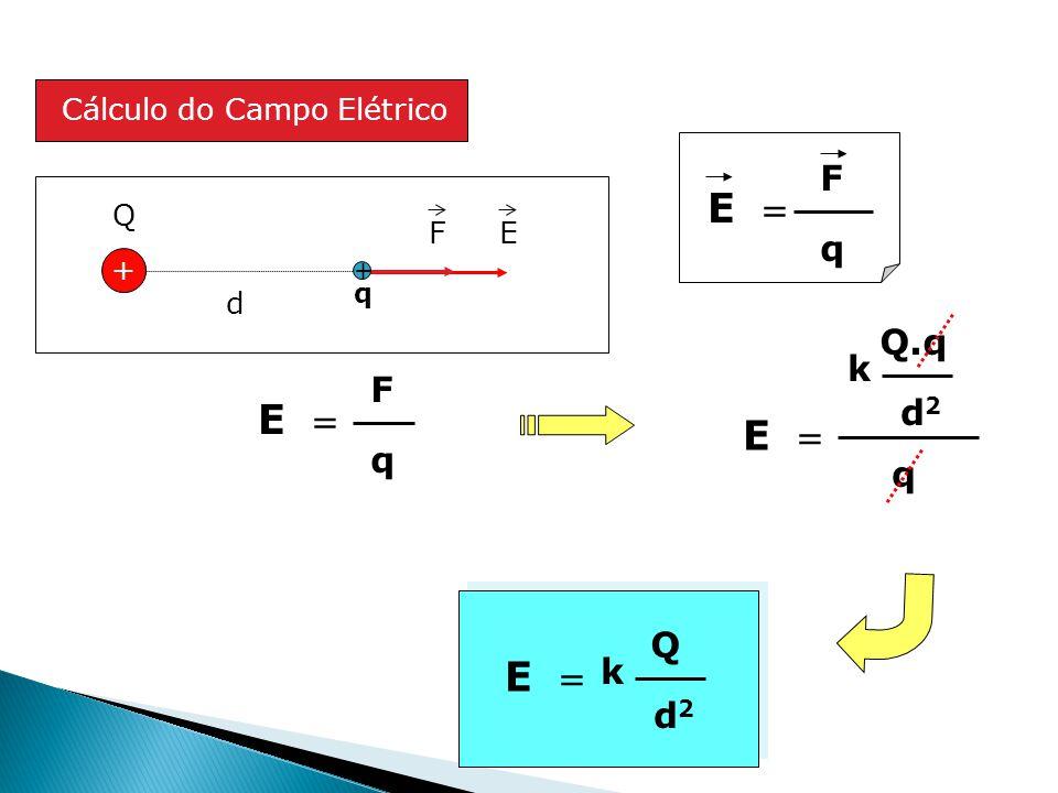 d + Q E Q.q d2d2 k E  q F + q Q d2d2 k Cálculo do Campo Elétrico E  F q F q