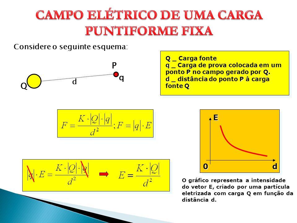 Considere o seguinte esquema: Q Q _ Carga fonte q PQ q _ Carga de prova colocada em um ponto P no campo gerado por Q. dP Q d _ distância do ponto P à
