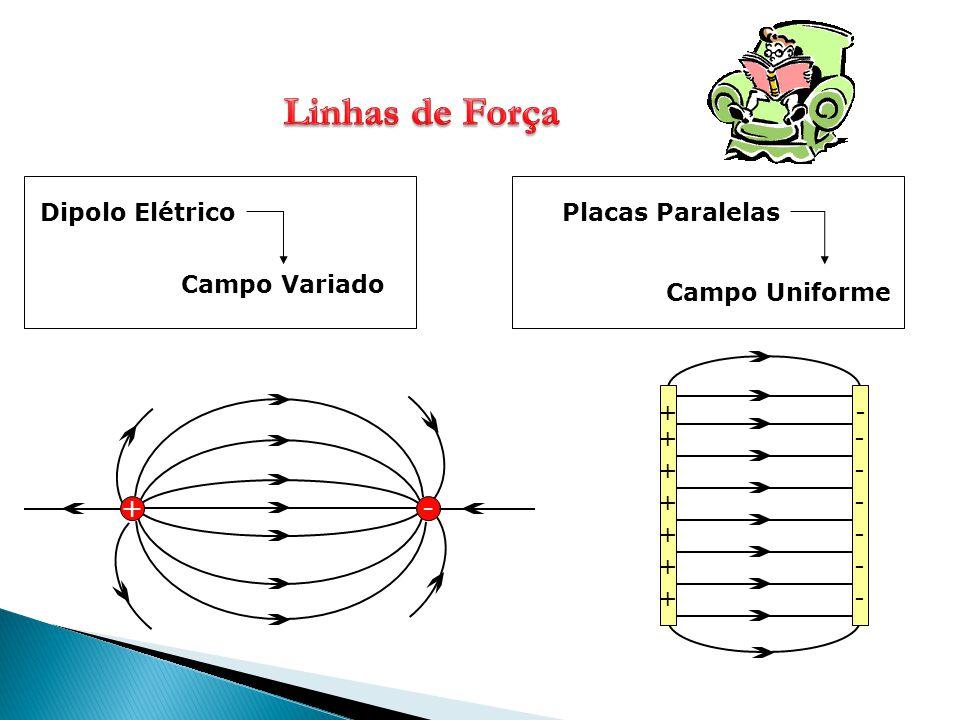 +- Dipolo Elétrico + + + + + + + - - - - - - - Placas Paralelas Campo Uniforme Campo Variado