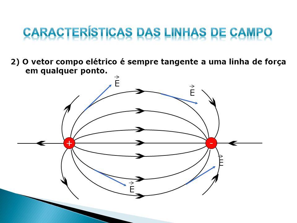2) O vetor compo elétrico é sempre tangente a uma linha de força em qualquer ponto. +- E E E E