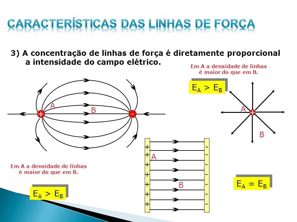 3) A concentração de linhas de força é diretamente proporcional a intensidade do campo elétrico. +- + + + + + + + + - - - - - - - A B A B B A Em A a d