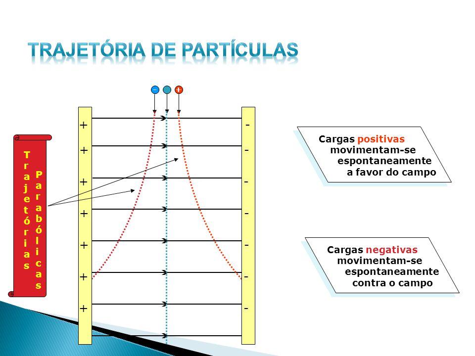 +- - - - - - - - + + + + + + + TrajetóriasTrajetórias ParabólicasParabólicas Cargas positivas movimentam-se espontaneamente a favor do campo Cargas ne