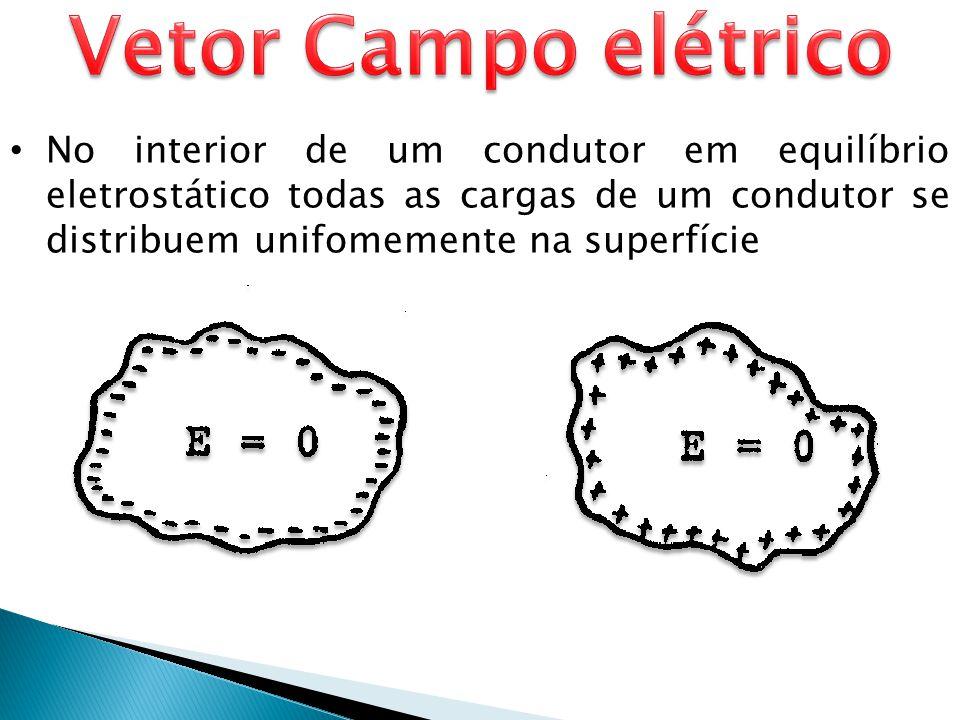 • No interior de um condutor em equilíbrio eletrostático todas as cargas de um condutor se distribuem unifomemente na superfície