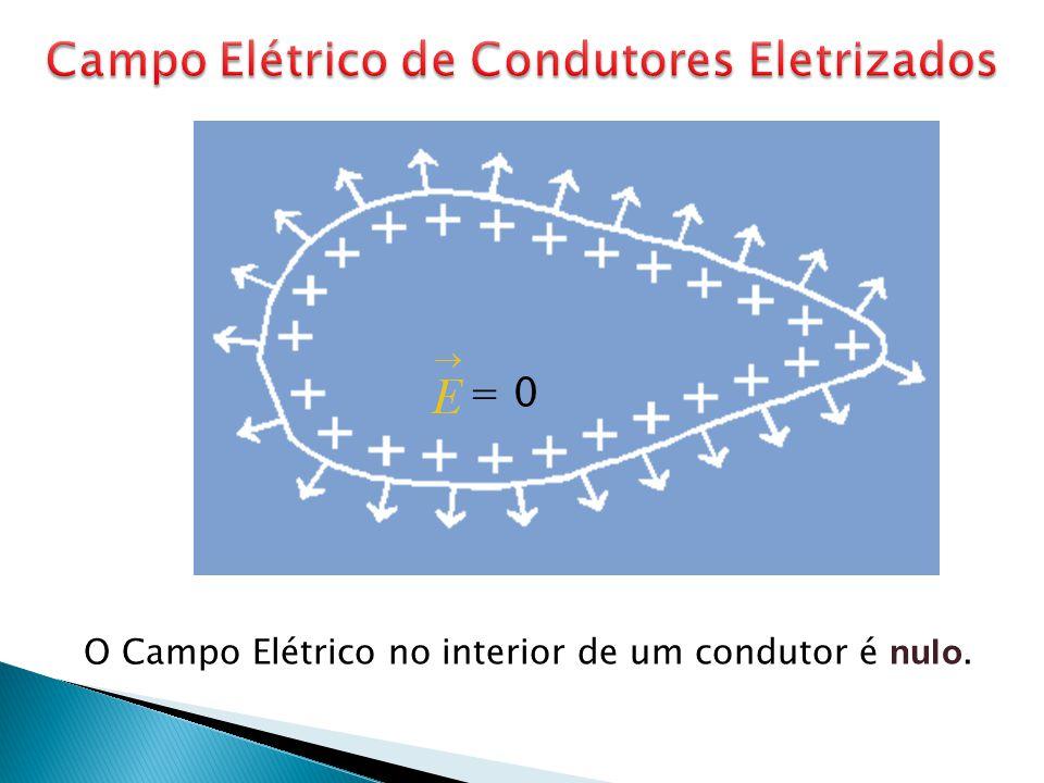 O Campo Elétrico no interior de um condutor é nulo. = 0