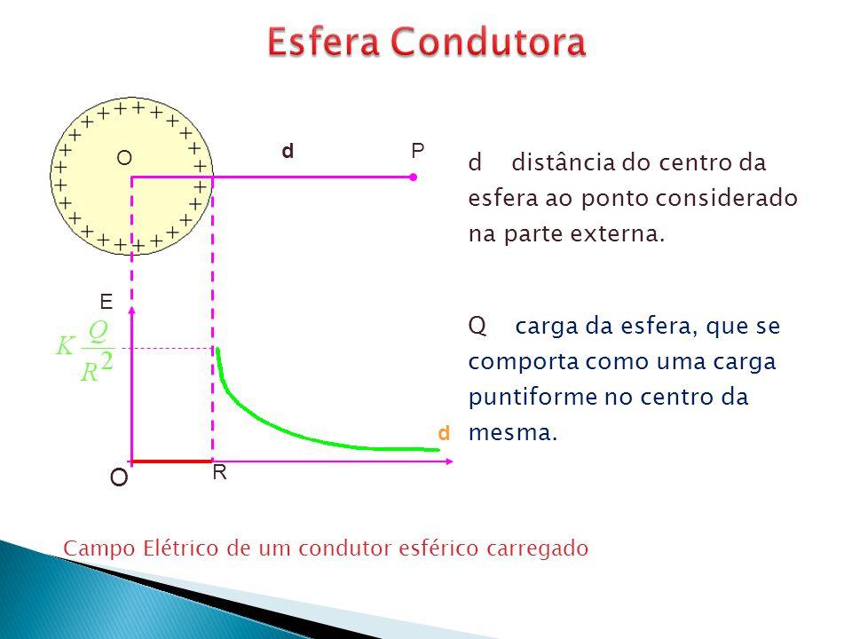 O dP E d O R d - distância do centro da esfera ao ponto considerado na parte externa. Q - carga da esfera, que se comporta como uma carga puntiforme n