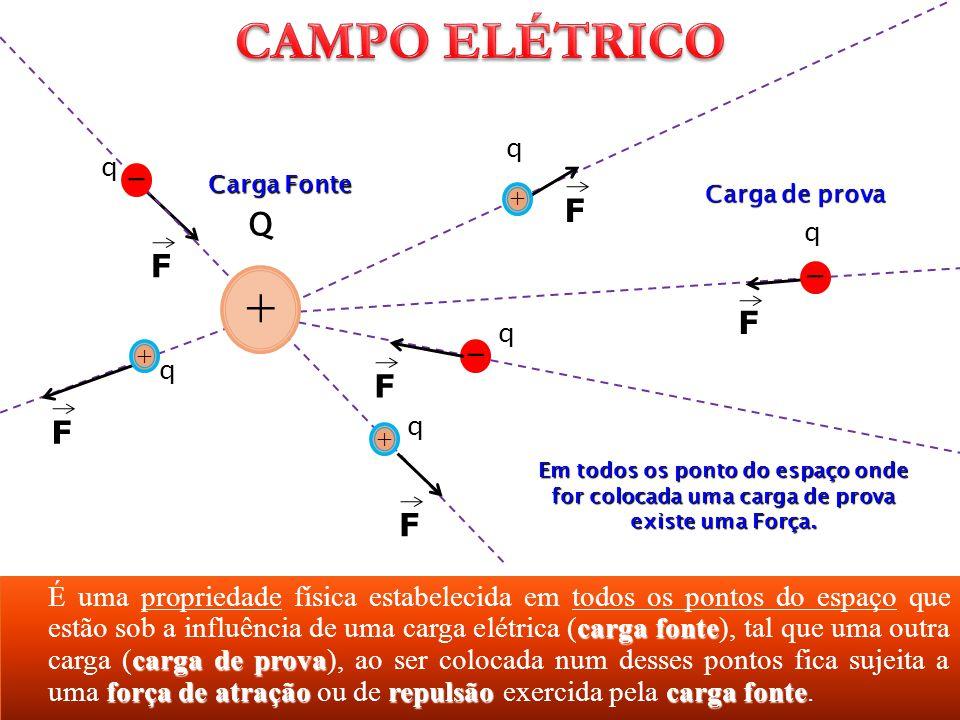carga fonte carga de prova força de atraçãorepulsãocarga fonte É uma propriedade física estabelecida em todos os pontos do espaço que estão sob a infl