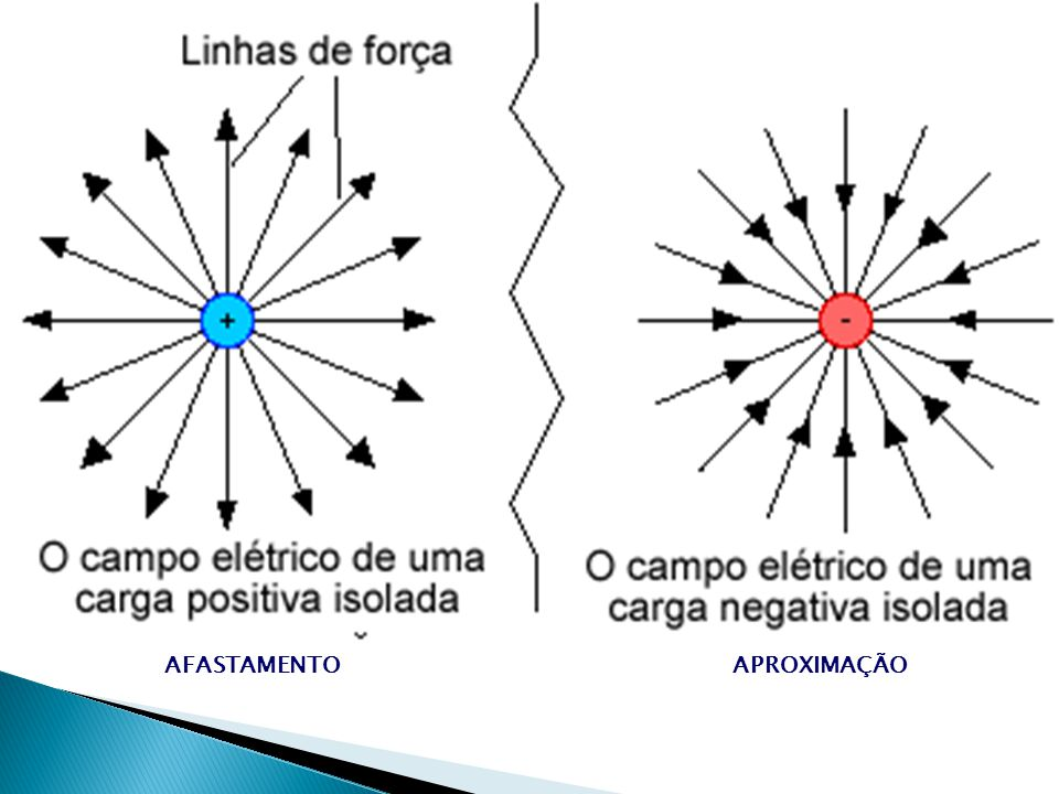 +- - - - - - - - + + + + + + + TrajetóriasTrajetórias ParabólicasParabólicas Cargas positivas movimentam-se espontaneamente a favor do campo Cargas negativas movimentam-se espontaneamente contra o campo