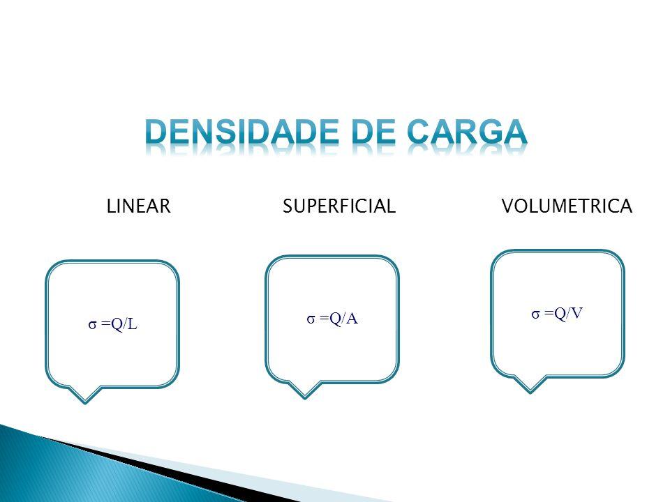 σ =Q/L LINEAR SUPERFICIAL VOLUMETRICA σ =Q/A σ =Q/V