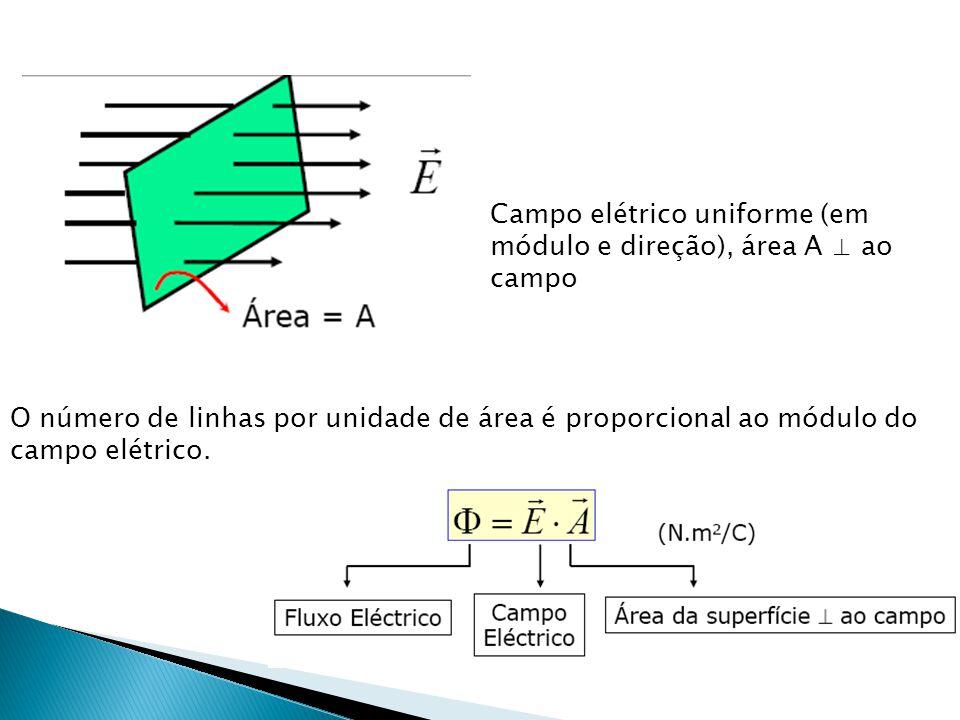 Campo elétrico uniforme (em módulo e direção), área A ⊥ ao campo O número de linhas por unidade de área é proporcional ao módulo do campo elétrico.