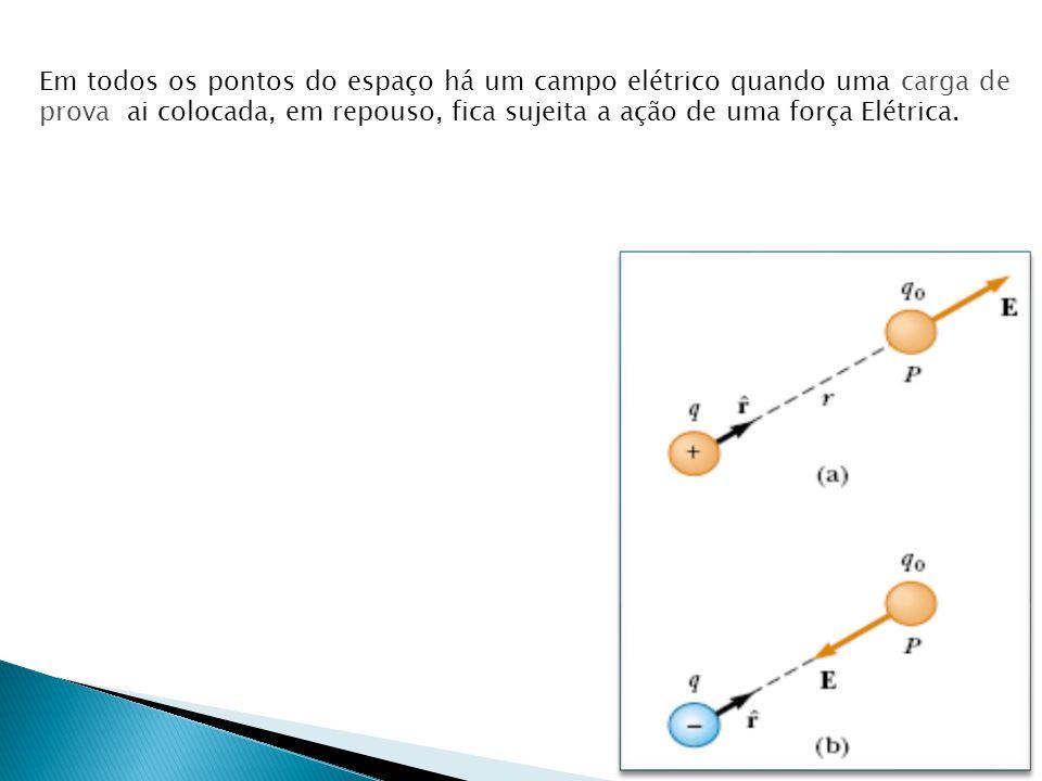 Em todos os pontos do espaço há um campo elétrico quando uma carga de prova ai colocada, em repouso, fica sujeita a ação de uma força Elétrica.
