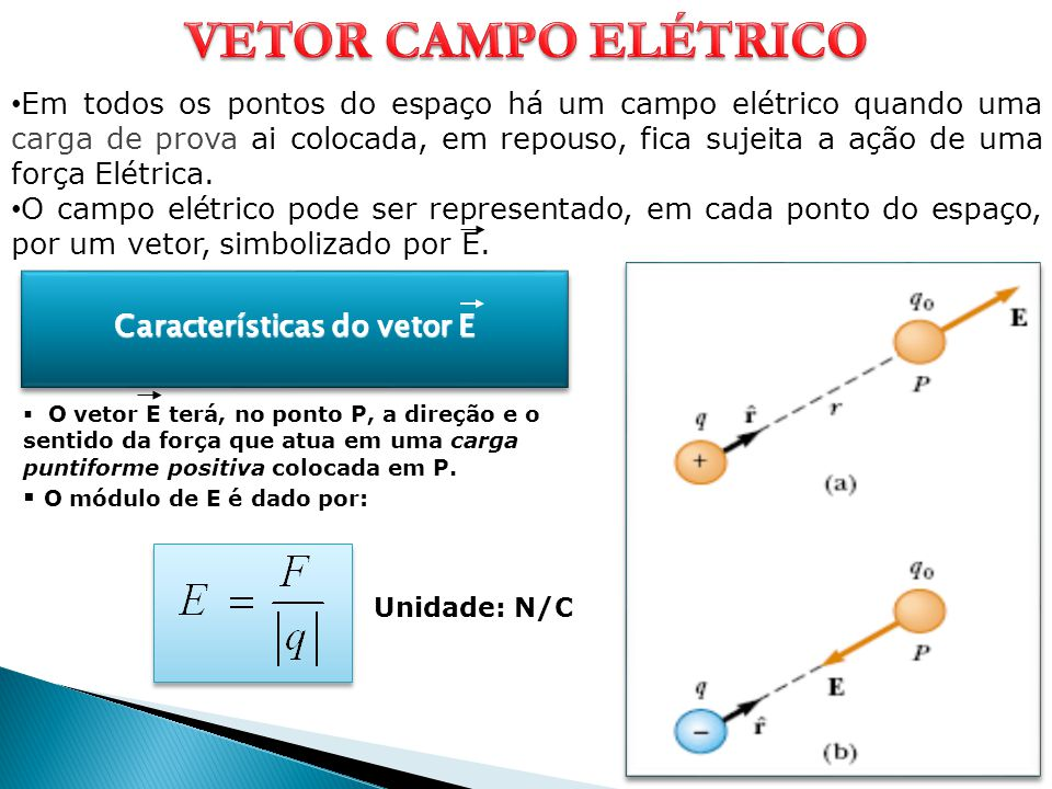 Características do vetor E E P carga puntiforme positivaP  O vetor E terá, no ponto P, a direção e o sentido da força que atua em uma carga puntiform