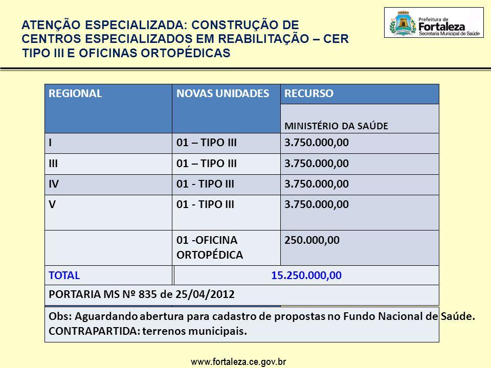 www.fortaleza.ce.gov.br ATENÇÃO ESPECIALIZADA: CONSTRUÇÃO DE CENTROS ESPECIALIZADOS EM REABILITAÇÃO – CER TIPO III E OFICINAS ORTOPÉDICAS REGIONALNOVA