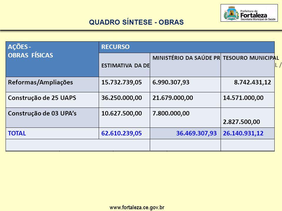 www.fortaleza.ce.gov.br REGIONALNOVAS UNIDADESRECURSO TOTALMINÍSTÉRIO DA SAÚDE / PREURBISTESOURO MUNICIPAL / OUTRAS FONTES I33.767.962,53 2.233.333,33