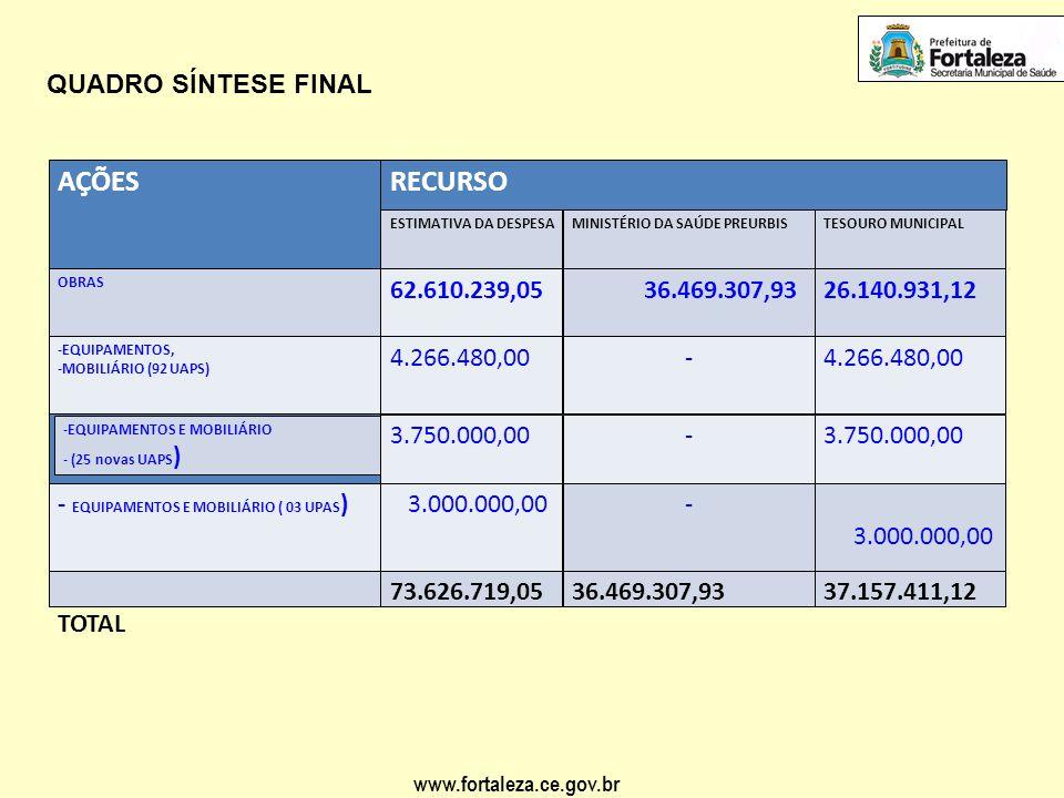 www.fortaleza.ce.gov.br QUADRO SÍNTESE FINAL AÇÕESRECURSO ESTIMATIVA DA DESPESAMINISTÉRIO DA SAÚDE PREURBISTESOURO MUNICIPAL OBRAS 62.610.239,05 36.46