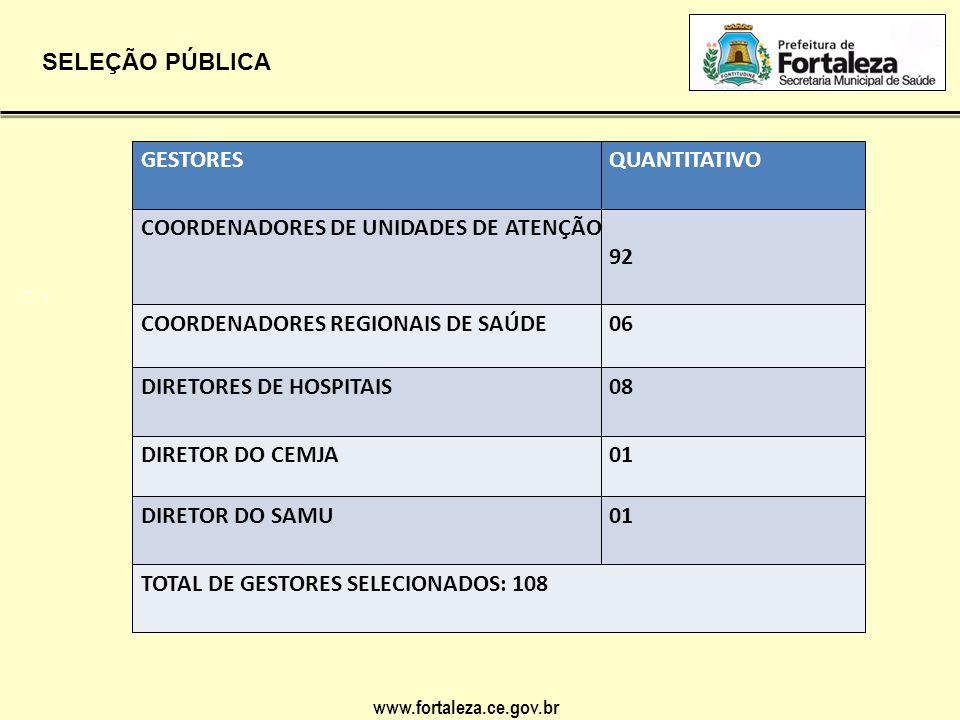 www.fortaleza.ce.gov.br SELEÇÃO PÚBLICA •. •. GESTORESQUANTITATIVO COORDENADORES DE UNIDADES DE ATENÇÃO PRIMÁRIA À SAÚDE 92 COORDENADORES REGIONAIS DE