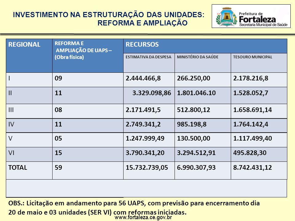 www.fortaleza.ce.gov.br REGIONAL REFORMA E AMPLIAÇÃO DE UAPS – (Obra física) RECURSOS ESTIMATIVA DA DESPESAMINISTÉRIO DA SAÚDETESOURO MUNICIPAL I092.4