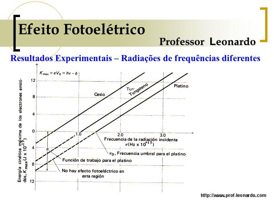 Professor L eonardo Resultados Experimentais – Radiações de frequências diferentes Efeito Fotoelétrico