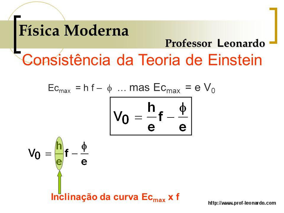 Física Moderna Professor L eonardo Consistência da Teoria de Einstein Ec max = h f –  … mas Ec max = e V 0 Inclinação da curva Ec max x f