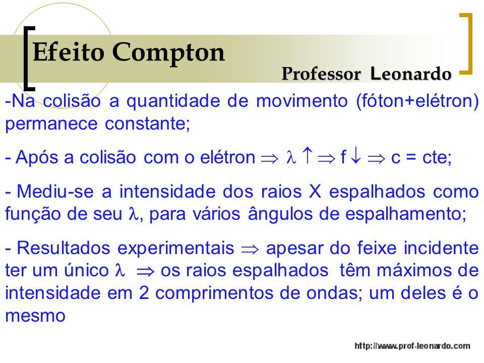 Efeito Compton Professor L eonardo -Na colisão a quantidade de movimento (fóton+elétron) permanece constante; - Após a colisão com o elétron   