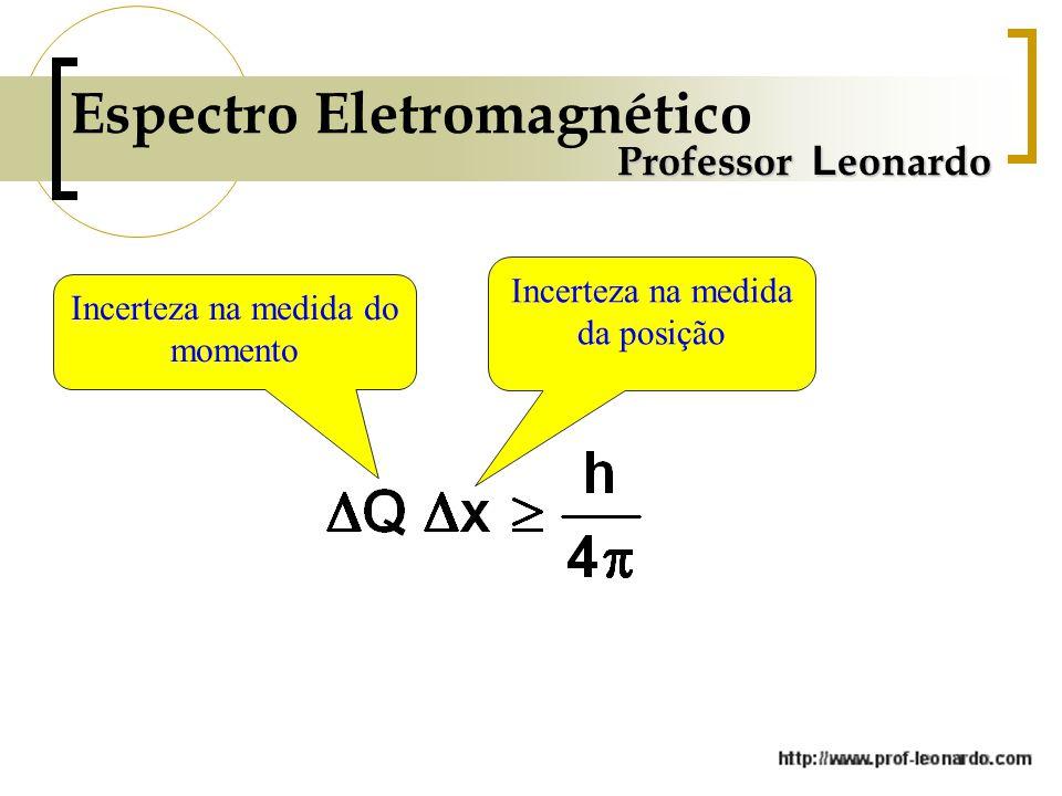 Espectro Eletromagnético Professor L eonardo Incerteza na medida do momento Incerteza na medida da posição