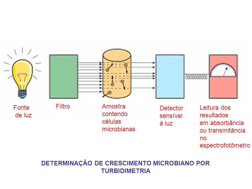 Fonte de luz FiltroAmostra contendo células microbianas Detector sensível á luz Leitura dos resultados em absorbância ou transmitância no espectrofotô