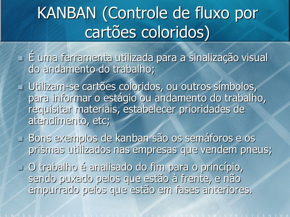 KANBAN (Controle de fluxo por cartões coloridos)  É uma ferramenta utilizada para a sinalização visual do andamento do trabalho;  Utilizam-se cartões coloridos, ou outros símbolos, para informar o estágio ou andamento do trabalho, requisitar materiais, estabelecer prioridades de atendimento, etc;  Bons exemplos de kanban são os semáforos e os prismas utilizados nas empresas que vendem pneus;  O trabalho é analisado do fim para o princípio, sendo puxado pelos que estão à frente, e não empurrado pelos que estão em fases anteriores.