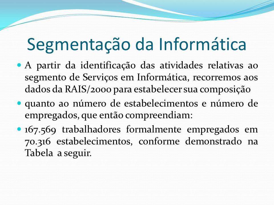 Segmentação da Informática  A partir da identificação das atividades relativas ao segmento de Serviços em Informática, recorremos aos dados da RAIS/2