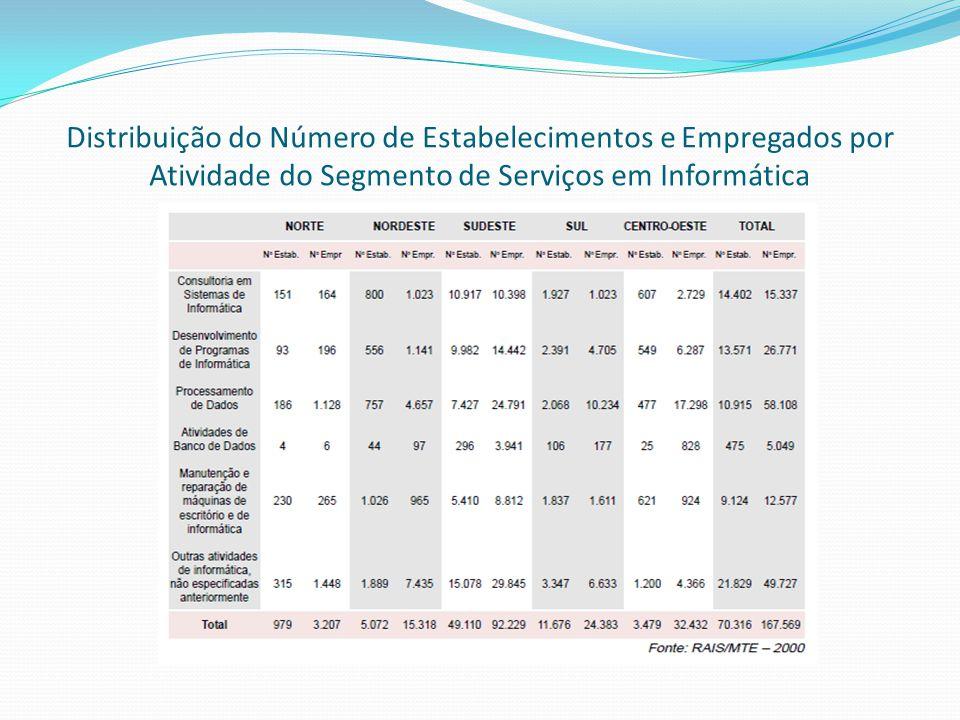 Distribuição do Número de Estabelecimentos e Empregados por Atividade do Segmento de Serviços em Informática