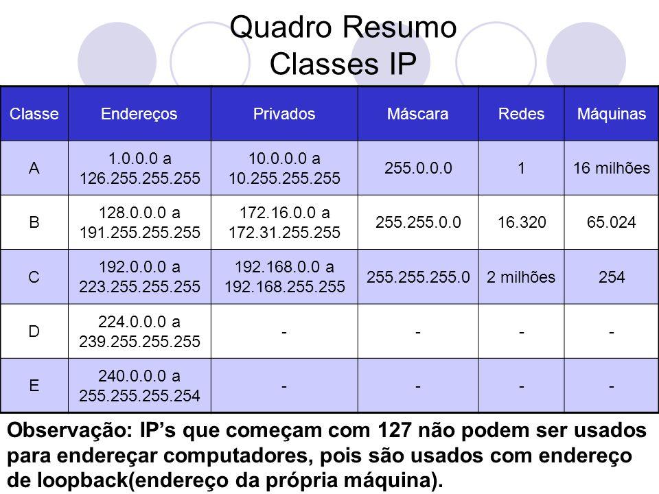 Quadro Resumo Classes IP ClasseEndereçosPrivadosMáscaraRedesMáquinas A 1.0.0.0 a 126.255.255.255 10.0.0.0 a 10.255.255.255 255.0.0.0116 milhões B 128.0.0.0 a 191.255.255.255 172.16.0.0 a 172.31.255.255 255.255.0.016.32065.024 C 192.0.0.0 a 223.255.255.255 192.168.0.0 a 192.168.255.255 255.255.255.02 milhões254 D 224.0.0.0 a 239.255.255.255 ---- E 240.0.0.0 a 255.255.255.254 ---- Observação: IP's que começam com 127 não podem ser usados para endereçar computadores, pois são usados com endereço de loopback(endereço da própria máquina).