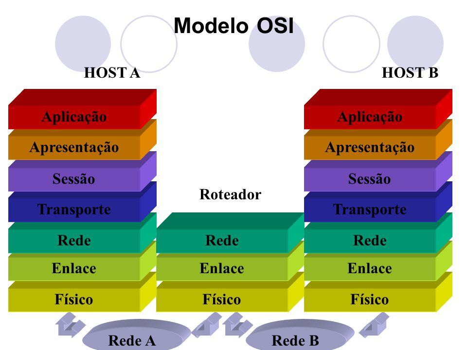 Modelo OSI Rede ARede B HOST AHOST B Roteador Físico Enlace Rede Transporte Sessão Apresentação Aplicação