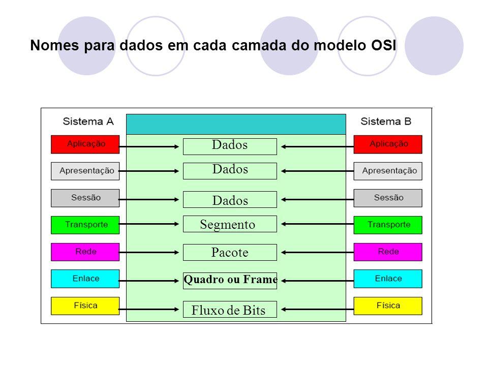 Nomes para dados em cada camada do modelo OSI Pacote Dados Segmento Quadro ou Frame Fluxo de Bits