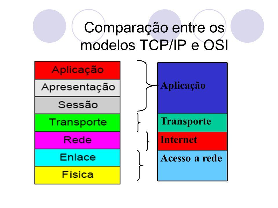 Comparação entre os modelos TCP/IP e OSI Acesso a rede Internet Transporte Aplicação