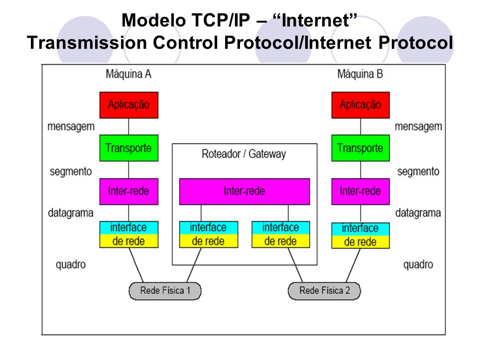 Modelo TCP/IP – Internet Transmission Control Protocol/Internet Protocol