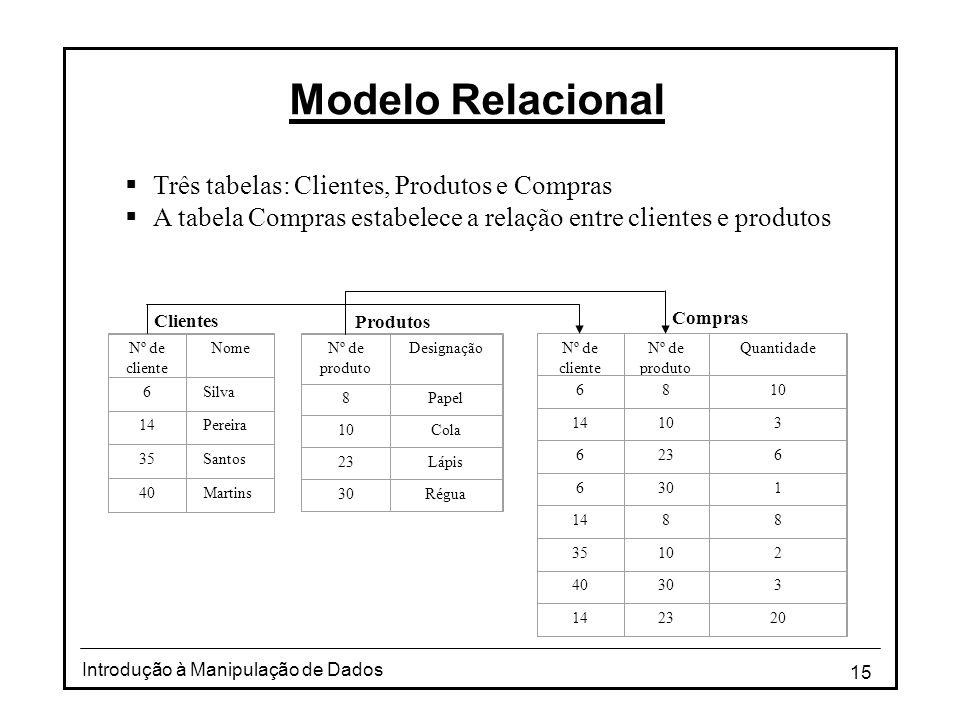 15 Introdução à Manipulação de Dados Modelo Relacional  Três tabelas: Clientes, Produtos e Compras  A tabela Compras estabelece a relação entre clie