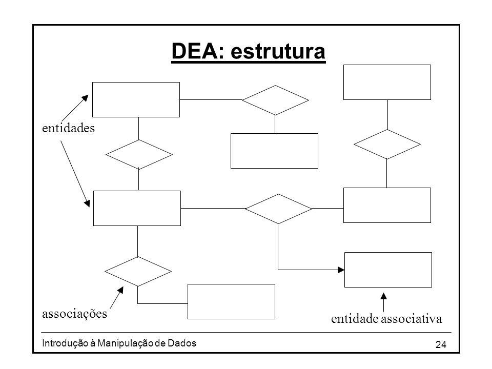 24 Introdução à Manipulação de Dados DEA: estrutura associações entidades entidade associativa