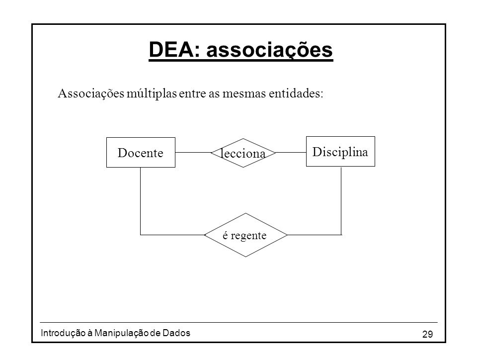 29 Introdução à Manipulação de Dados DEA: associações Associações múltiplas entre as mesmas entidades: Disciplina lecciona Docente é regente