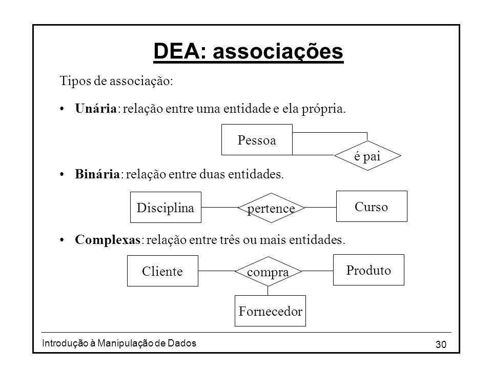 30 Introdução à Manipulação de Dados DEA: associações Tipos de associação: •Unária: relação entre uma entidade e ela própria. •Binária: relação entre