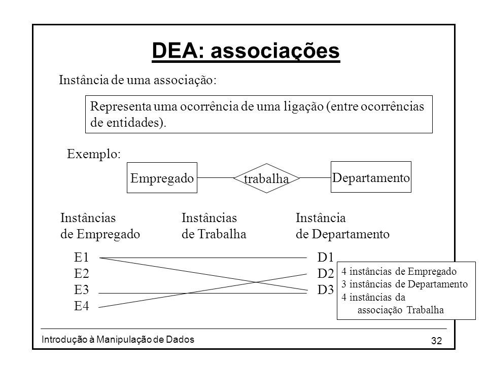 32 Introdução à Manipulação de Dados DEA: associações Instância de uma associação: Departamento trabalha Empregado Representa uma ocorrência de uma li