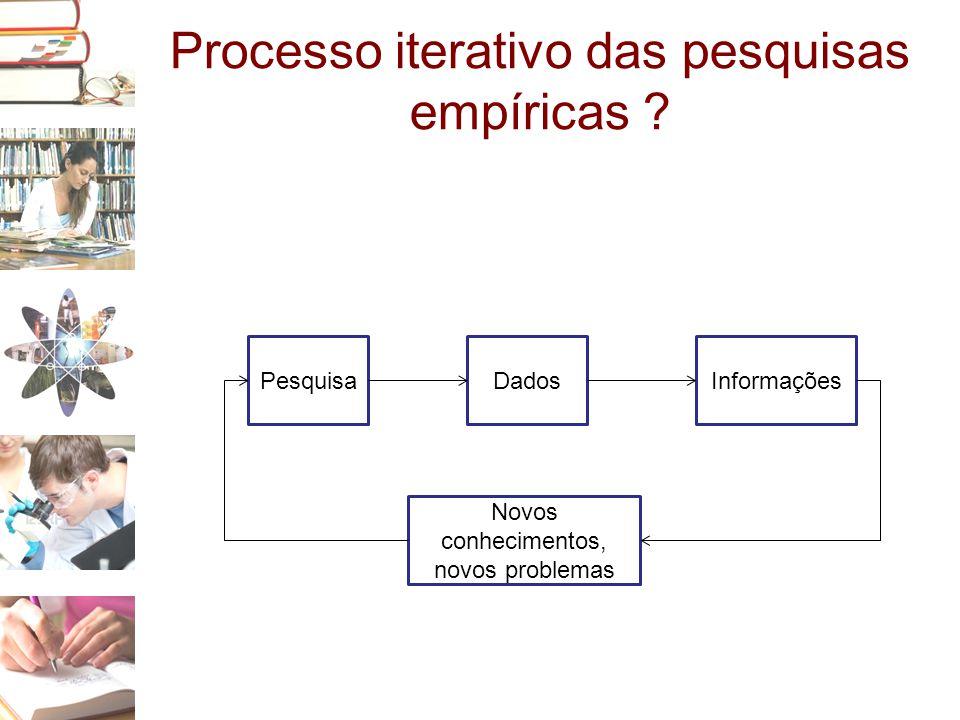 Processo iterativo das pesquisas empíricas ? PesquisaDadosInformações Novos conhecimentos, novos problemas