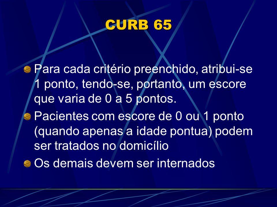 CURB 65 Para cada critério preenchido, atribui-se 1 ponto, tendo-se, portanto, um escore que varia de 0 a 5 pontos. Pacientes com escore de 0 ou 1 pon