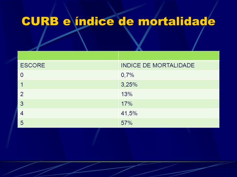 CURB e índice de mortalidade ESCOREINDICE DE MORTALIDADE 00,7% 13,25% 213% 317% 441,5% 557%