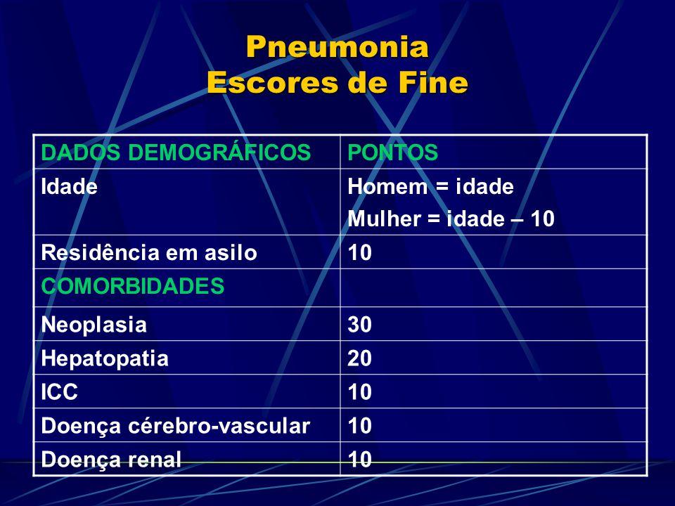 Pneumonia Escores de Fine DADOS DEMOGRÁFICOSPONTOS IdadeHomem = idade Mulher = idade – 10 Residência em asilo10 COMORBIDADES Neoplasia30 Hepatopatia20