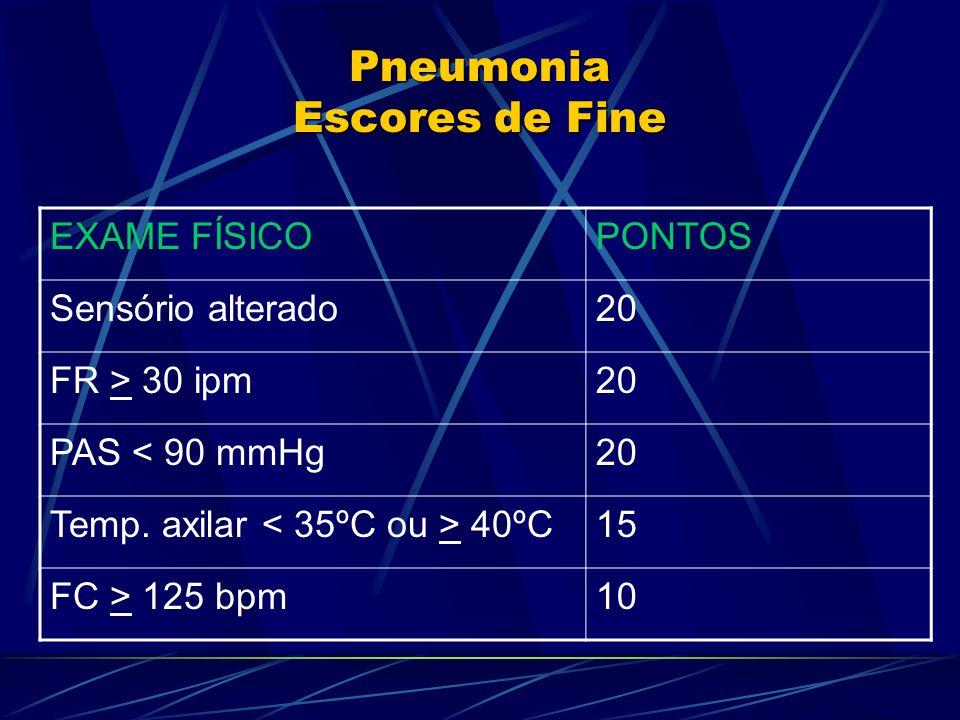 Pneumonia Escores de Fine EXAME FÍSICOPONTOS Sensório alterado20 FR > 30 ipm20 PAS < 90 mmHg20 Temp. axilar 40ºC15 FC > 125 bpm10