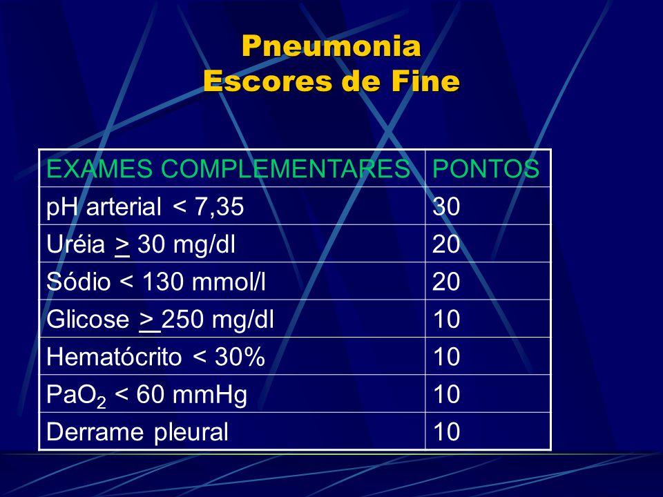 Pneumonia Escores de Fine EXAMES COMPLEMENTARESPONTOS pH arterial < 7,3530 Uréia > 30 mg/dl20 Sódio < 130 mmol/l20 Glicose > 250 mg/dl10 Hematócrito < 30%10 PaO 2 < 60 mmHg10 Derrame pleural10