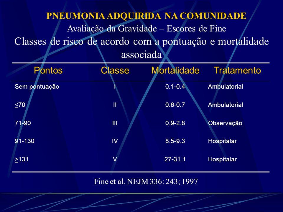 PNEUMONIA ADQUIRIDA NA COMUNIDADE Avaliação da Gravidade – Escores de Fine Classes de risco de acordo com a pontuação e mortalidade associada PontosClasseMortalidadeTratamento Sem pontuaçãoI0.1-0.4Ambulatorial <70II0.6-0.7Ambulatorial 71-90III0.9-2.8Observação 91-130IV8.5-9.3Hospitalar >131V27-31.1Hospitalar Fine et al.