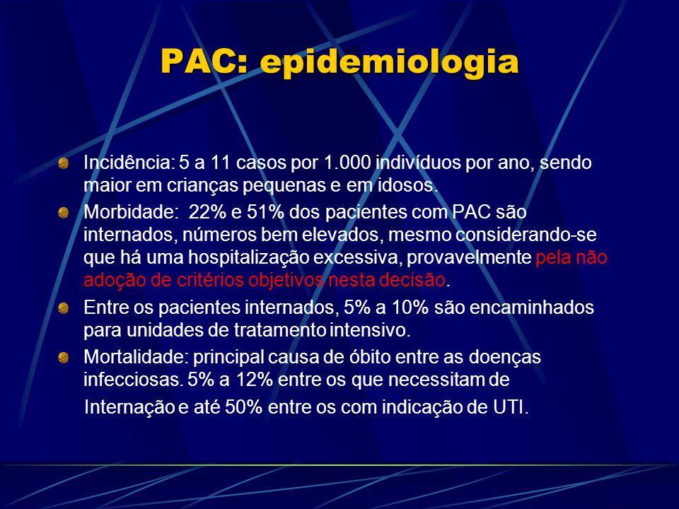 PAC: epidemiologia Incidência: 5 a 11 casos por 1.000 indivíduos por ano, sendo maior em crianças pequenas e em idosos. Morbidade: 22% e 51% dos pacie