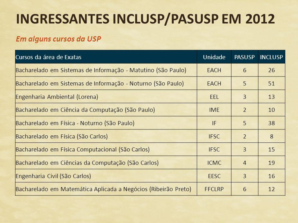 INGRESSANTES INCLUSP/PASUSP EM 2012 Em alguns cursos da USP Cursos da área de ExatasUnidadePASUSPINCLUSP Bacharelado em Sistemas de Informação - Matut