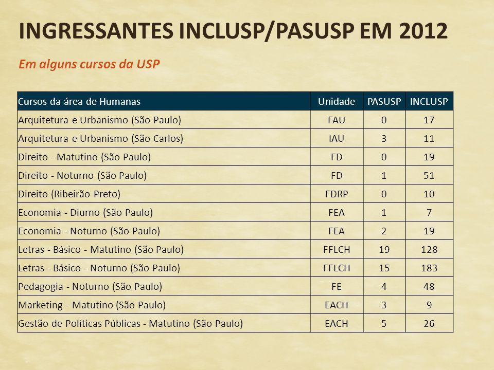 INGRESSANTES INCLUSP/PASUSP EM 2012 Em alguns cursos da USP Cursos da área de HumanasUnidadePASUSPINCLUSP Arquitetura e Urbanismo (São Paulo)FAU017 Ar